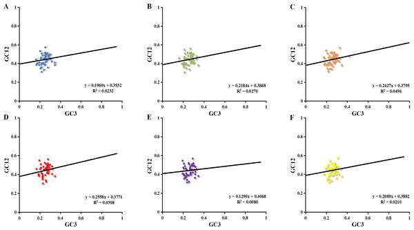Neutrality plot of chloroplast genomes six Euphorbiaceae plant species.