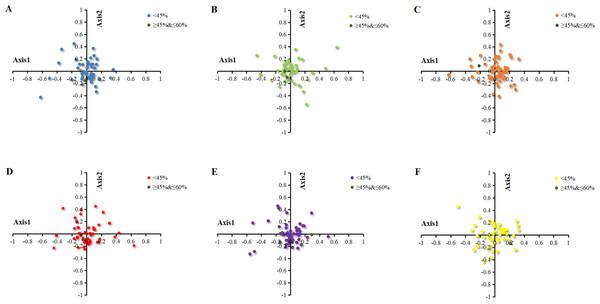 Correspondence analysis of chloroplast genomes of six Euphorbiaceae plant species.