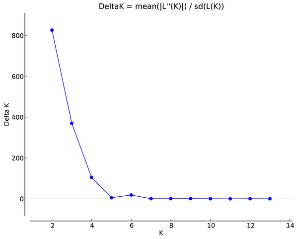 Association between ΔK and K in the STRUCTURE analyses.