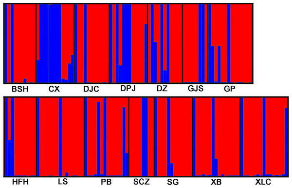 STRUCTURE analyses of 14 Isoetes yunguiensis populations based on EST-SSR markers.