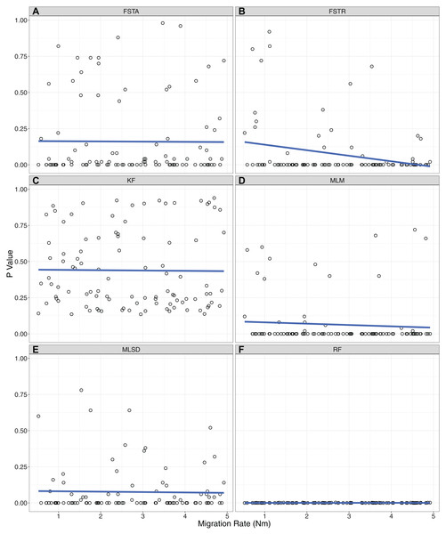 Correlations between the level of gene flow and the ability of each summary statistic to identify model violations.