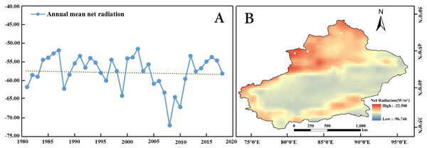 Spatiotemporal changes in the annual net radiation in Xinjiang from 1981 to 2018.
