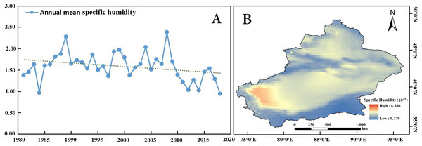 Spatiotemporal changes in the annual specific humidity in Xinjiang from 1981 to 2018.