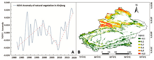 Spatiotemporal changes in the annual NDVI in Xinjiang from 1981 to 2018.