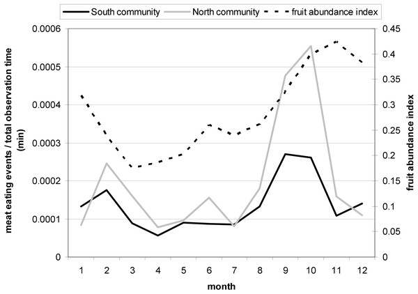 Monthly variation in the meat eating frequency controlled for the total observation time (min) for North and South group with a peak in September and October.