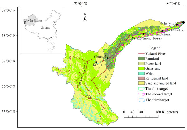 Map showing the location and the primary land-use/land-cover categories of the Yarkand River Basin in China.