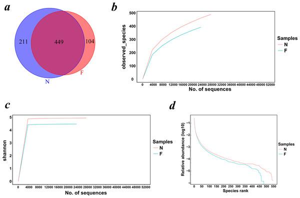 Venn diagram and rarefaction curves for calculated OTUs.