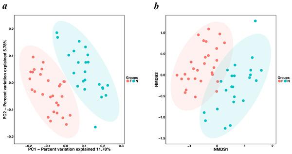 PCoA and NMDS based on the abundance of OTUs.