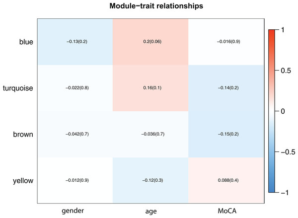 Module-trait associations.