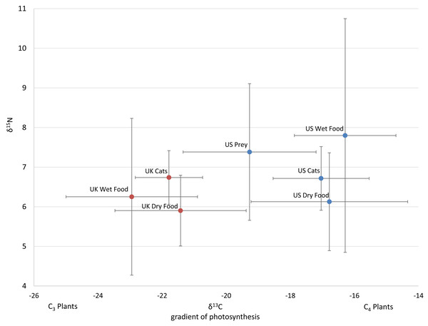Average isotope values with standard deviations of cats and food sources from the US and UK