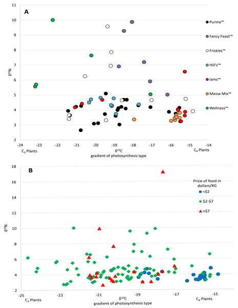 Variation in isotopic values of US cat food samples by brand (A) and price (B).