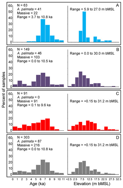 Summary histograms of all coral age- and elevation-data (left and right sides of panels respectively) comprising the Florida reef tract database.
