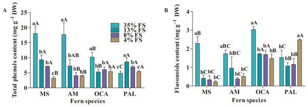 Effect of shading on total phenols and flavonoids content (mg g−1 DW) in four fern species.