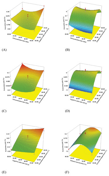Response surface plots showing effects of extraction parameters on extraction yield of flavonoids.