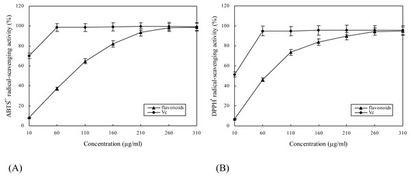ABTS⋅+ (A)and DPPH⋅ (B) radical-scavenging activities of flavonoids from E. pubescens.