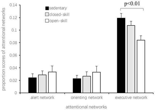 Proportion scores of the three attentional networks in older adults with different exercise modes.