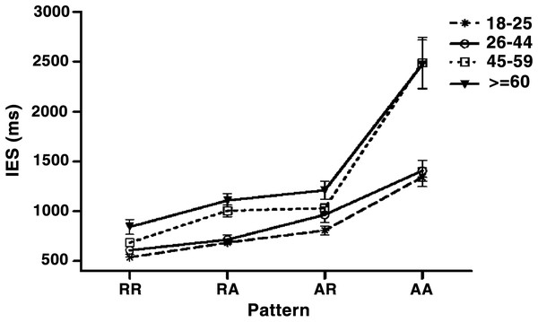 The age-related change during various sequence patterns.