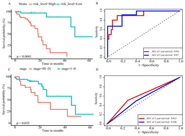 The prognostic value of prognostic score and TNM stage in the TCGA datasets.