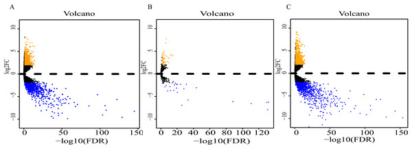 Volcano plot of differentially expressed RNAs between ESCC and normal tissues.