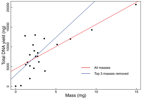 Total DNA yield vs tissue mass in Experiment 1.