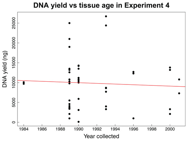 DNA yield vs tissue age in Experiment 4.