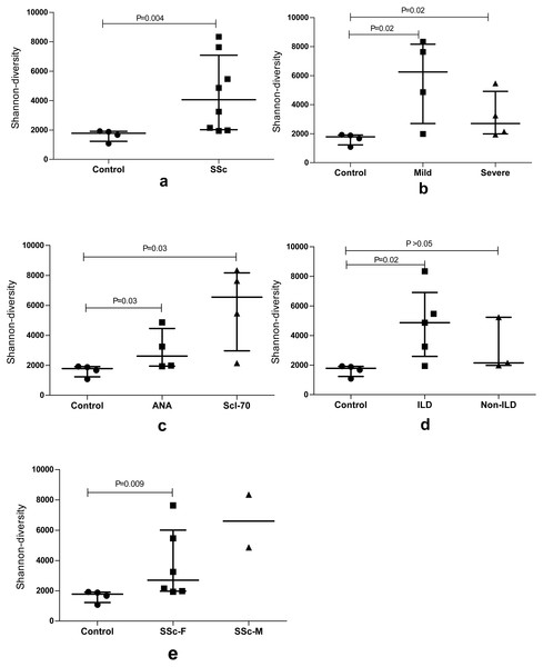 The BCR repertoire diversity among SSc patients compared with Control group.