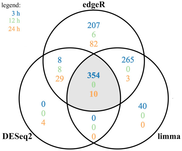 Differentially expressed genes (DEGs) identified in AhR knock-down porcine granulosa cells treated with 2,3,7,8-tetrachlorodibenzo-p-dioxin (TCDD) for 3, 12 or 24 h presented as Venn diagram.