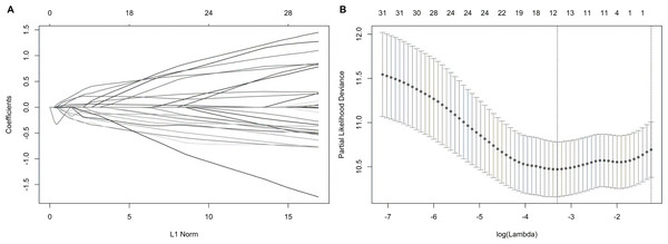 Construction of the prognostic index based on the most significant survival-associated splicing factor genes ( P<0.005) using the LASSO COX regression model.