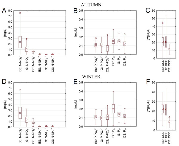 Concentrations of nutrients and COD in cross-sections of three streams in autumn and winter.