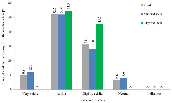 Distribution of soil pH in tested agricultural plots in the 0–30 cm layer.