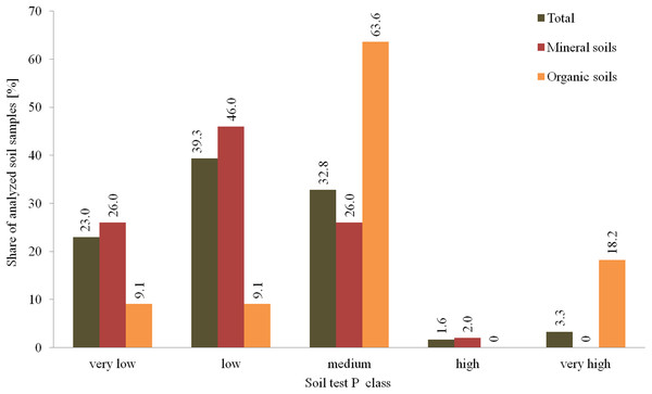 Distribution of soil P content in tested agricultural plots in the 0–30 cm layer.