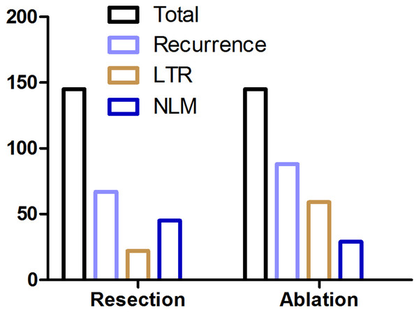 Recurrence parameters following resection and ablation.
