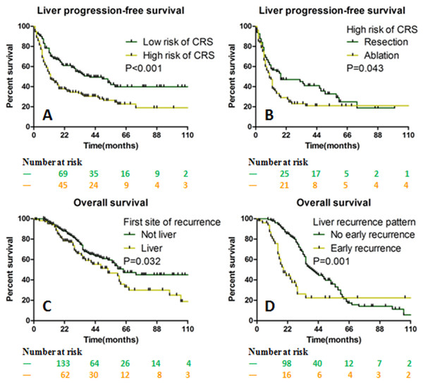 The OS and LPFS stratified by CRS and liver recurrence parameters.