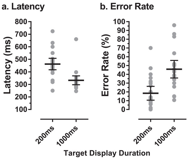 MDOR latency and error rate in older participants.