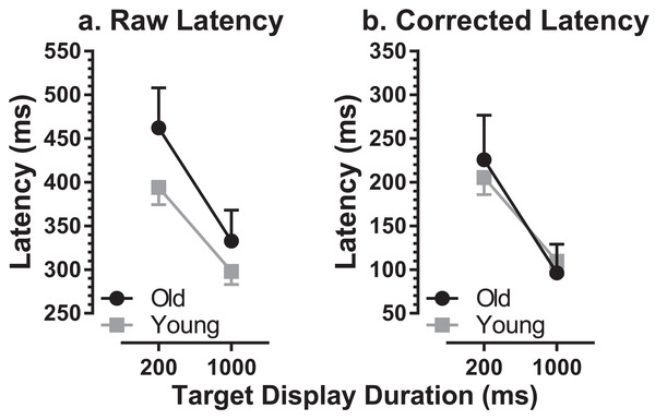 Comparison of MDOR latency in old and young participants.