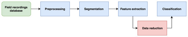 The proposed five-step workflow for speeding up the training of automated bird recognition models.