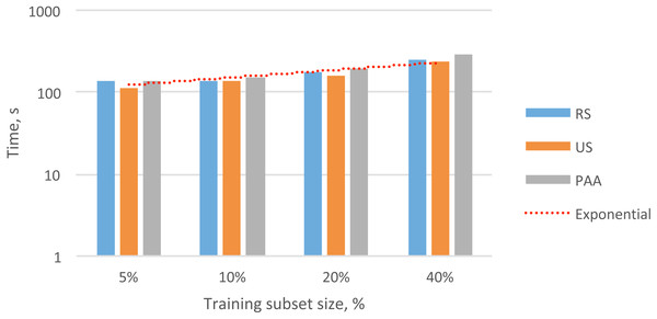 Overall exponential trend and total processing time for selecting different subsets of audio feature vectors (5–40%) with different data reduction methods.