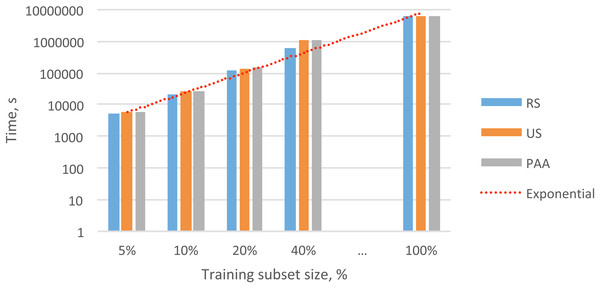 Overall exponential trend and total times for training the HMMs with different subsets.