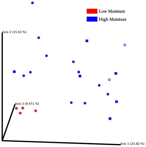 PCoA Emperor plots based on Bray–Cuitis diversity matrix.