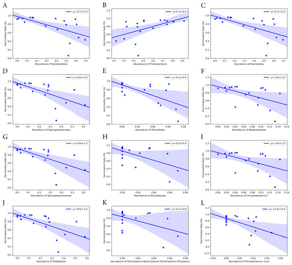 Correlation of seed germination rate with abundance of bacteria groups at different taxonomy levels.