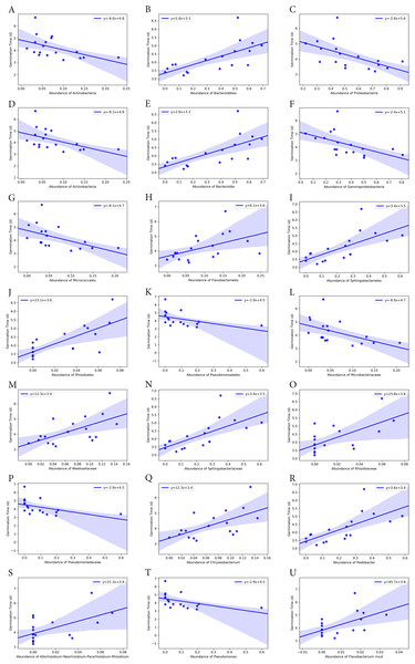 Correlation of average seed germination time with abundance of bacteria groups at different taxonomy levels.