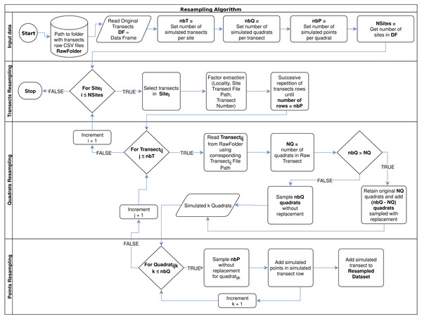Resampling algorithm flowchart used to simulate new data per sampled site, according to a desired number of transects per site (nbT), number of quadrats per transect (nbQ), and number of points per quadrats (nbP).