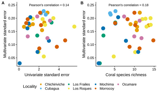 Comparison of the MultSE with (A) the standard error of mean cover by site, and (B) coral species richness.