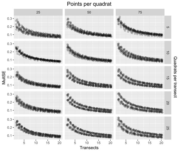 MultSE for a combination of different number of quadrats (rows), points per quadrat (columns), and transects (x-axis).