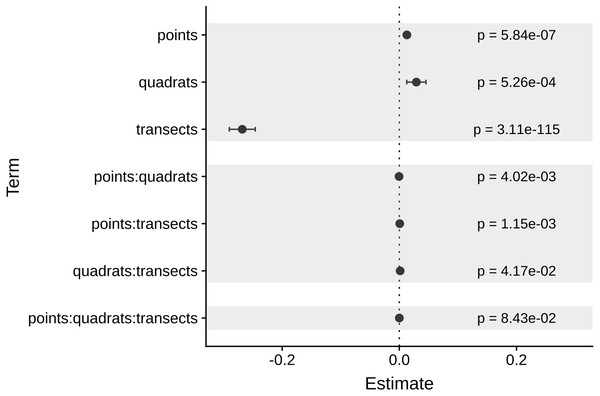 Coefficients of each source of variation for the linear regression of MultSE.