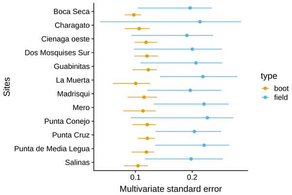 Comparison of the MultSE for a combination of ten transects, ten quadrats, and 25 random points per quadrat and original sampling scheme.