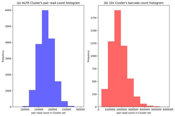 The distribution of cluster's reads number of BGI's stLFR and 10× Genomics dataset.