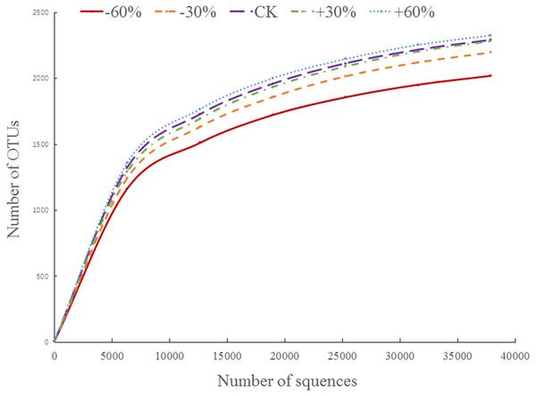 The rarefaction curve.