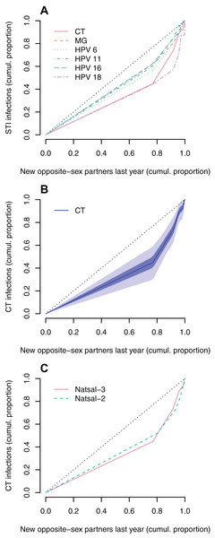 Lorenz curves representing the cumulative proportion of STI infections in women as a function of the cumulative proportion of the population, after population sub-groups have been ranked by the number of new opposite-sex partners in the last year.