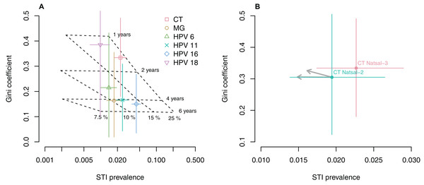Relationship between Gini coefficient, STI prevalence, infectious duration and transmissibility.